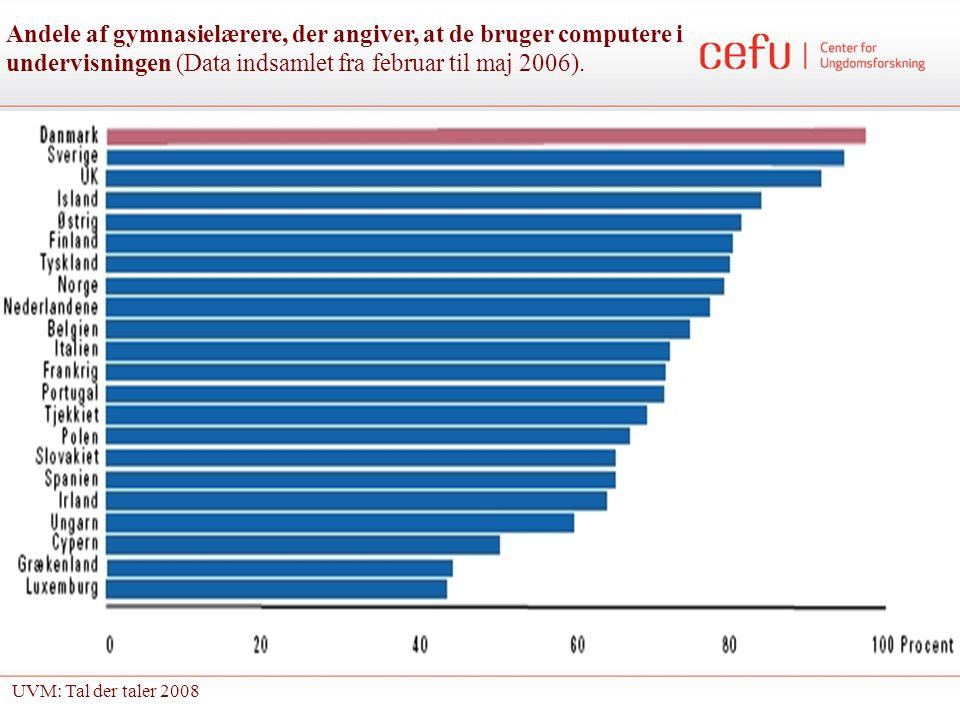 Andele af gymnasielærere, der angiver, at de bruger computere i undervisningen (Data indsamlet fra februar til maj 2006).