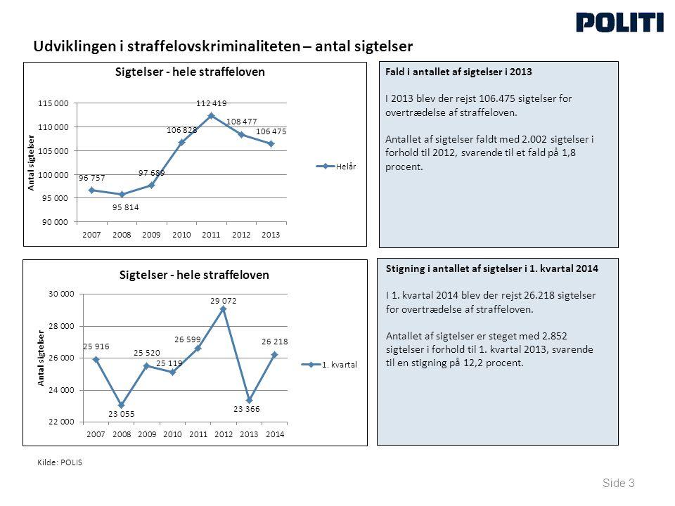 Udviklingen i straffelovskriminaliteten – antal sigtelser Side 3 Fald i antallet af sigtelser i 2013 I 2013 blev der rejst 106.475 sigtelser for overtrædelse af straffeloven.