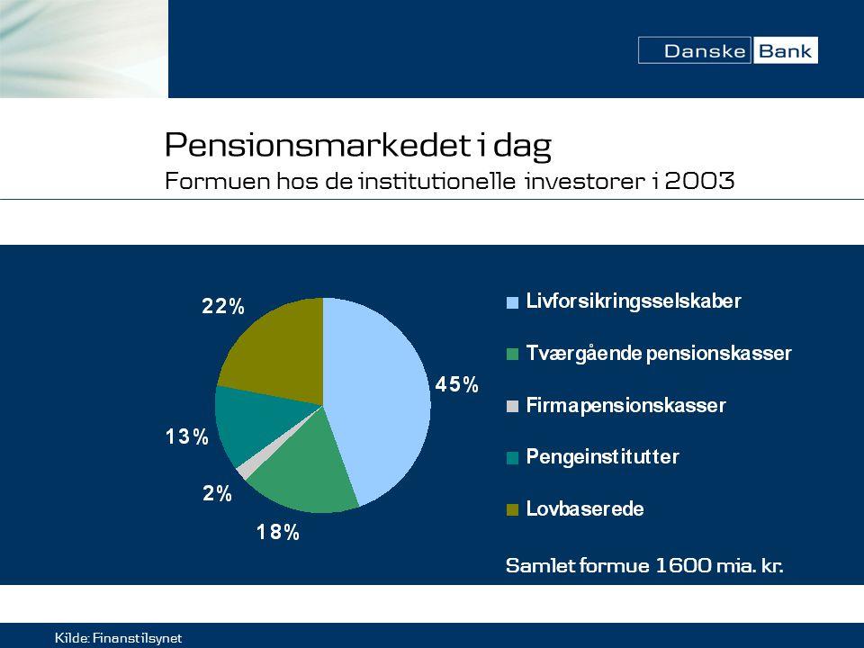 Pensionsmarkedet i dag Formuen hos de institutionelle investorer i 2003 Kilde: Finanstilsynet Samlet formue 1600 mia.