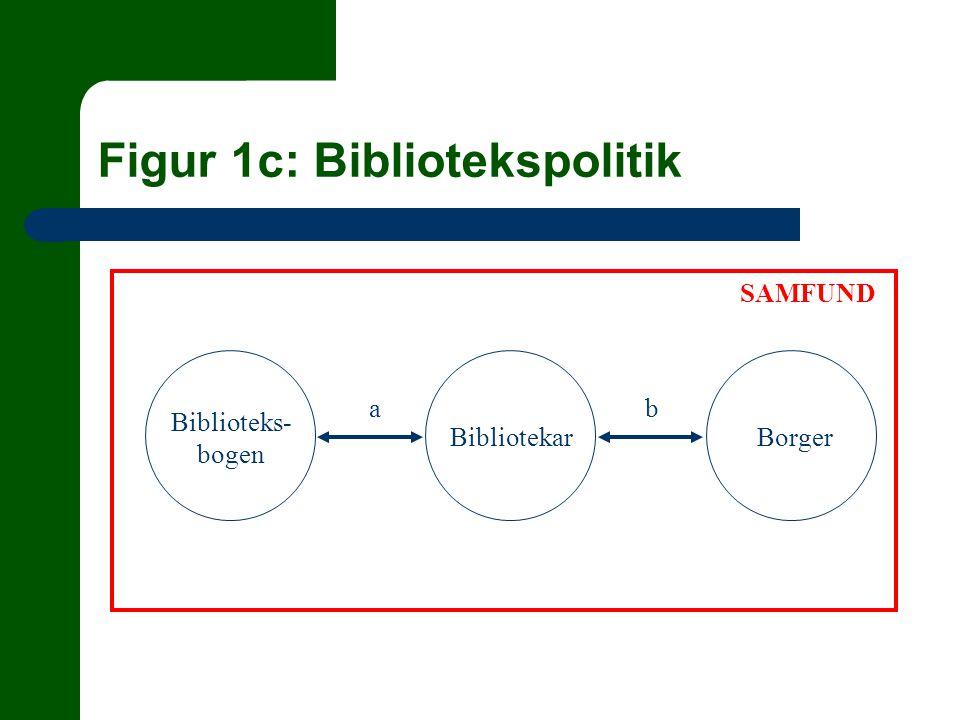 Figur 1c: Bibliotekspolitik Biblioteks- bogen BibliotekarBorger SAMFUND ab