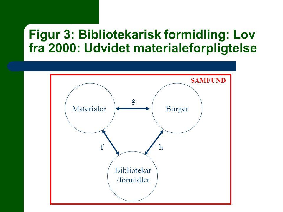 Figur 3: Bibliotekarisk formidling: Lov fra 2000: Udvidet materialeforpligtelse MaterialerBorger Bibliotekar /formidler f g h SAMFUND