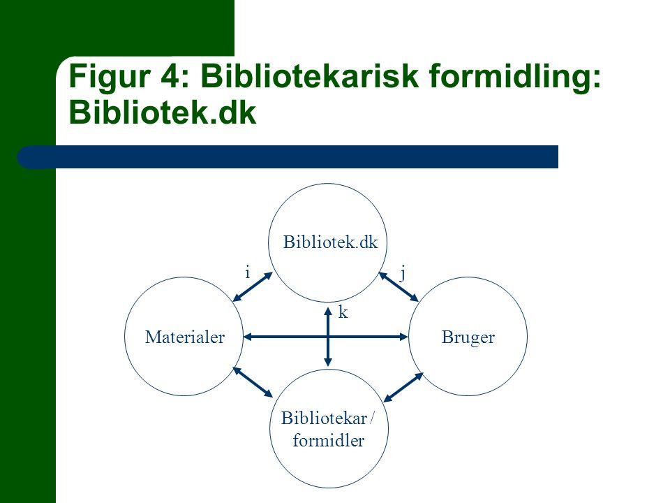 Figur 4: Bibliotekarisk formidling: Bibliotek.dk MaterialerBruger Bibliotekar / formidler Bibliotek.dk ij k