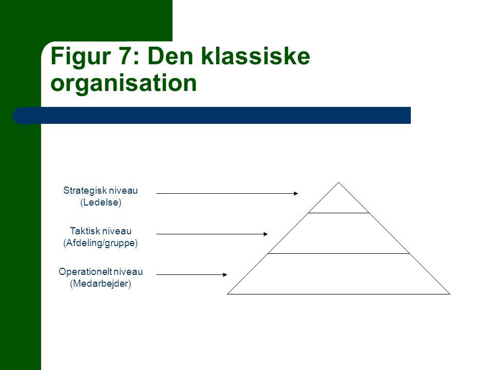 Figur 7: Den klassiske organisation Strategisk niveau (Ledelse) Taktisk niveau (Afdeling/gruppe) Operationelt niveau (Medarbejder)