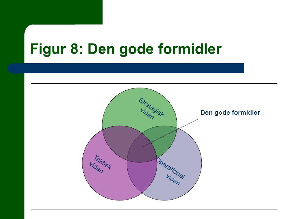Figur 8: Den gode formidler Operationel viden Strategisk viden Den gode formidler Taktisk viden