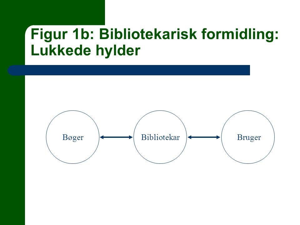 Figur 1b: Bibliotekarisk formidling: Lukkede hylder BøgerBibliotekarBruger