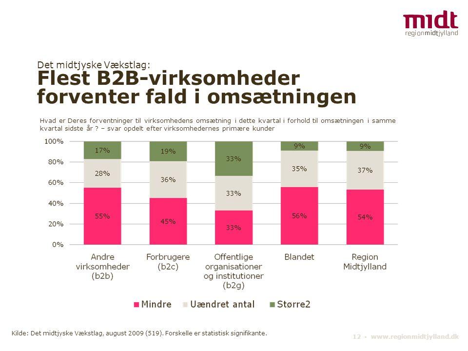 Det midtjyske Vækstlag: Flest B2B-virksomheder forventer fald i omsætningen 12 ▪ www.regionmidtjylland.dk Hvad er Deres forventninger til virksomhedens omsætning i dette kvartal i forhold til omsætningen i samme kvartal sidste år .