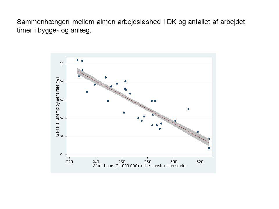 Sammenhængen mellem almen arbejdsløshed i DK og antallet af arbejdet timer i bygge- og anlæg.