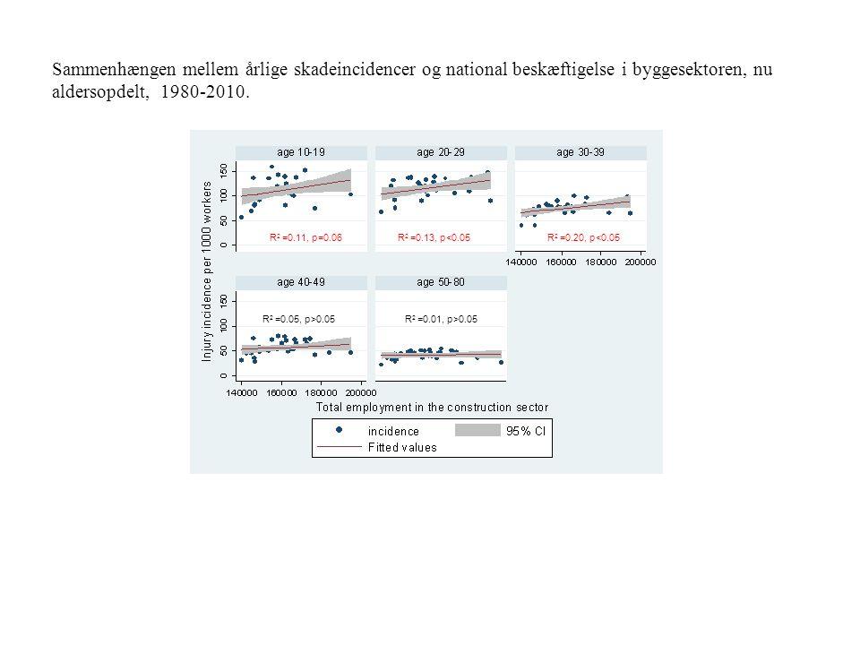 Sammenhængen mellem årlige skadeincidencer og national beskæftigelse i byggesektoren, nu aldersopdelt, 1980-2010.