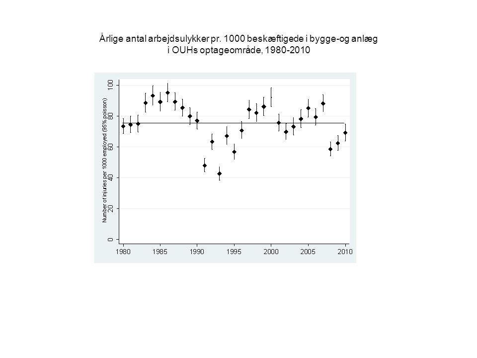 Årlige antal arbejdsulykker pr. 1000 beskæftigede i bygge-og anlæg i OUHs optageområde, 1980-2010