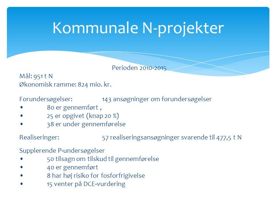 Kommunale N-projekter Perioden 2010-2015 Mål: 951 t N Økonomisk ramme: 824 mio.