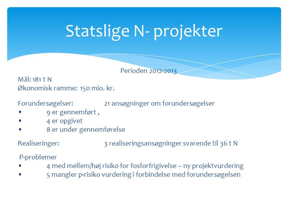 Statslige N- projekter Perioden 2012-2013 Mål: 181 t N Økonomisk ramme: 150 mio.