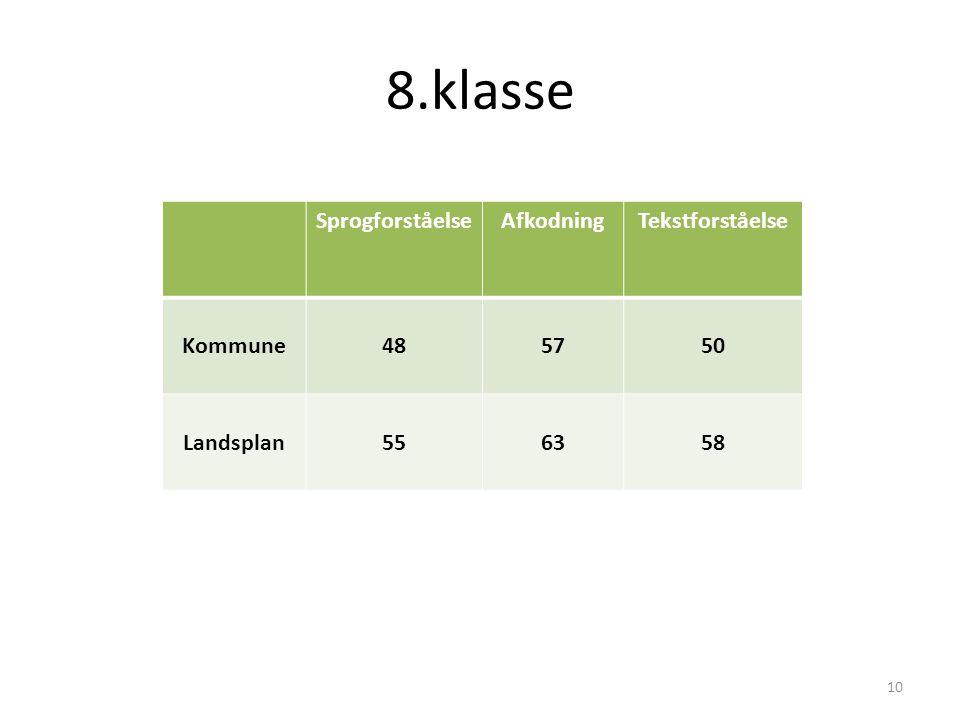 8.klasse SprogforståelseAfkodningTekstforståelse Kommune485750 Landsplan556358 10