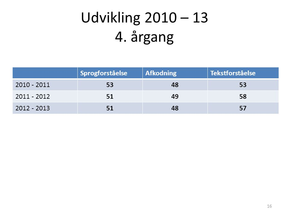 Udvikling 2010 – 13 4.