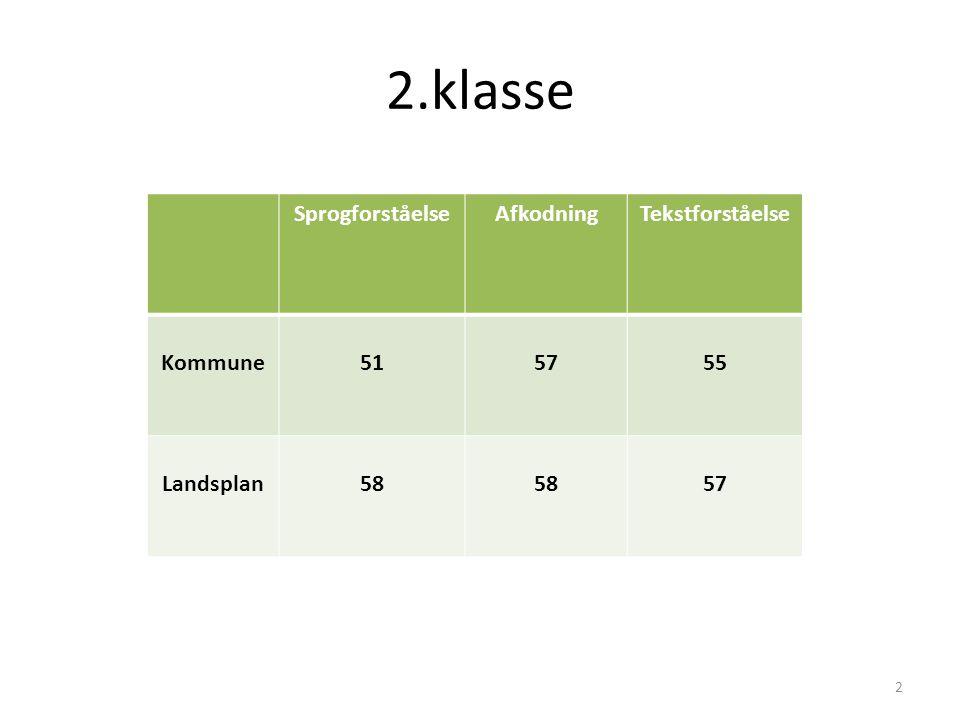 SprogforståelseAfkodningTekstforståelse Kommune515755 Landsplan58 57 2.klasse 2