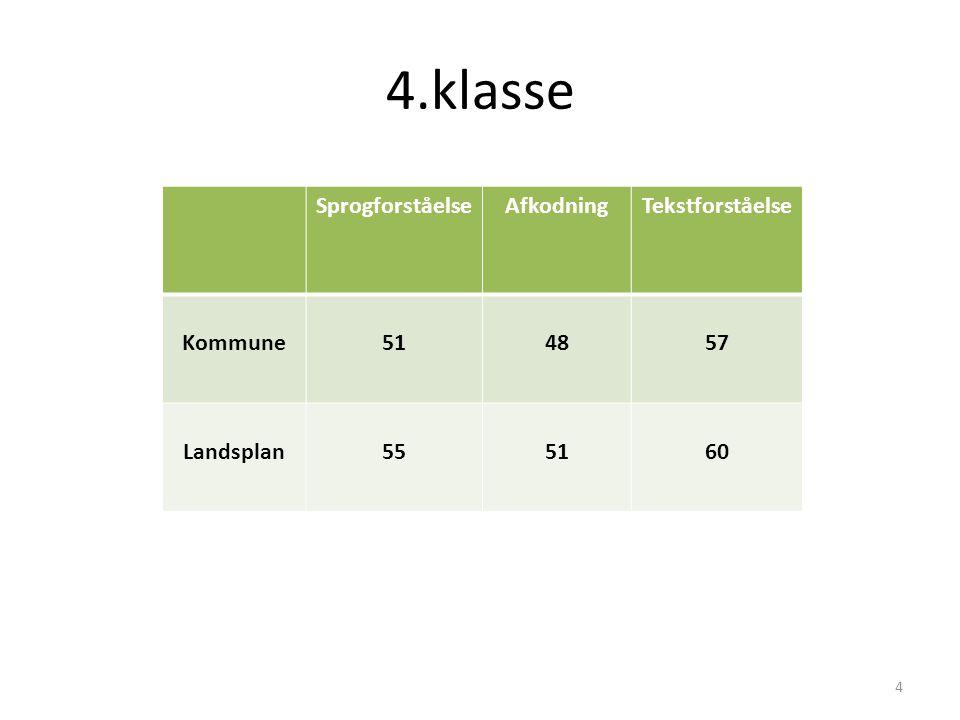 4.klasse SprogforståelseAfkodningTekstforståelse Kommune514857 Landsplan555160 4