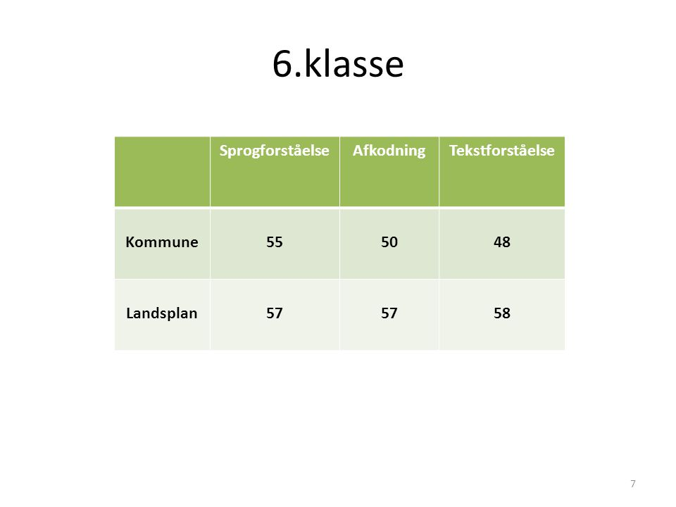 6.klasse SprogforståelseAfkodningTekstforståelse Kommune555048 Landsplan57 58 7