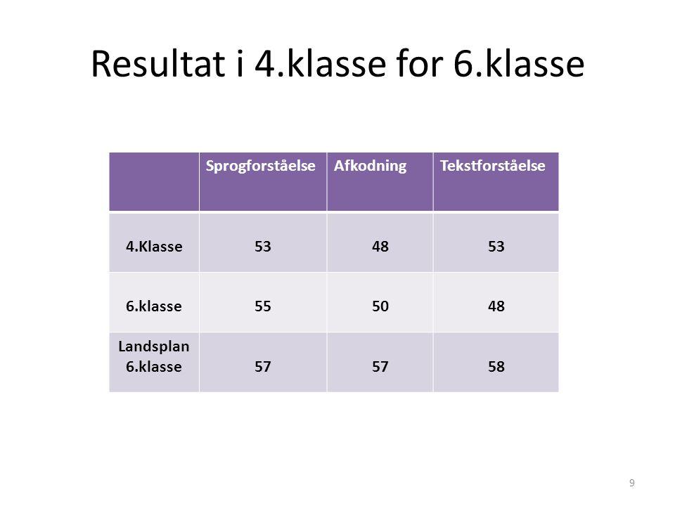 Resultat i 4.klasse for 6.klasse SprogforståelseAfkodningTekstforståelse 4.Klasse534853 6.klasse555048 Landsplan 6.klasse57 58 9