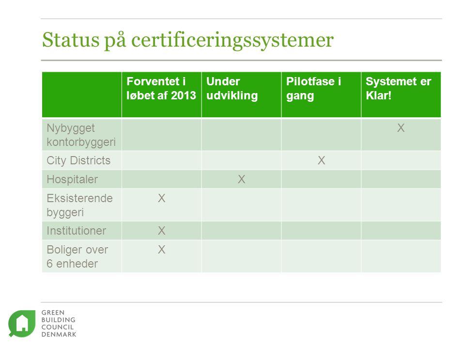 Status på certificeringssystemer Forventet i løbet af 2013 Under udvikling Pilotfase i gang Systemet er Klar.