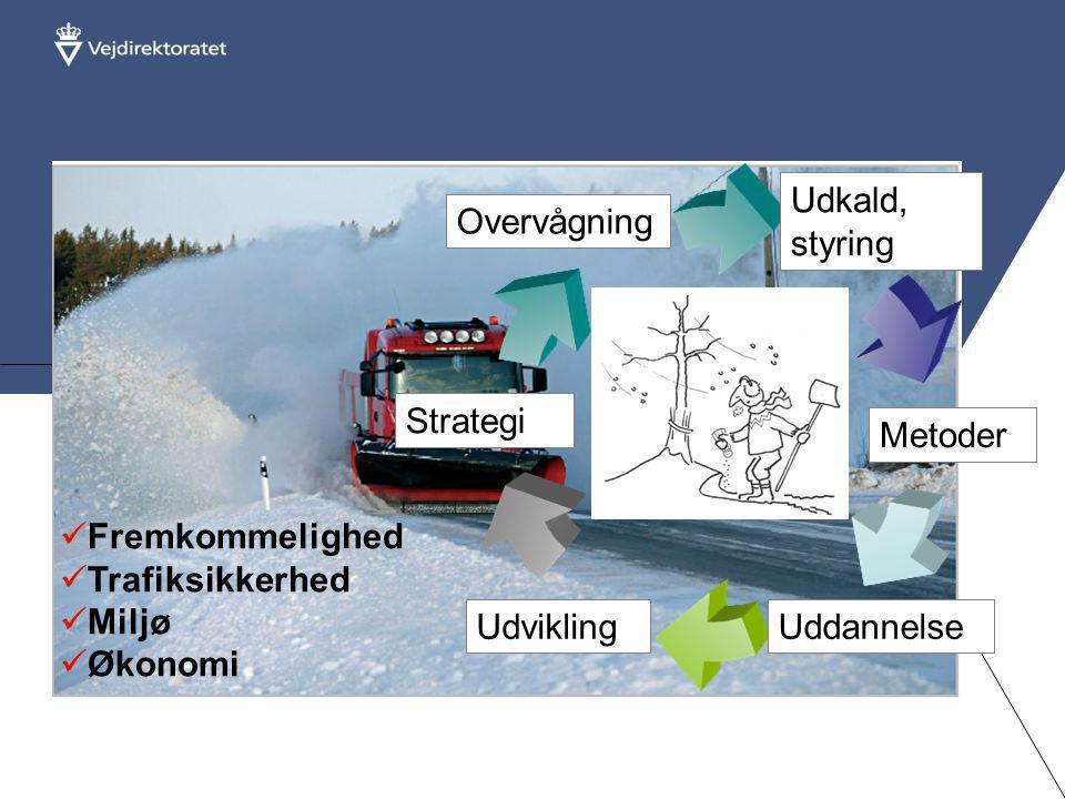 Optimering af vintertjenesten  Fremkommelighed  Trafiksikkerhed  Miljø  Økonomi Udvikling Metoder Uddannelse Udkald, styring Strategi Overvågning