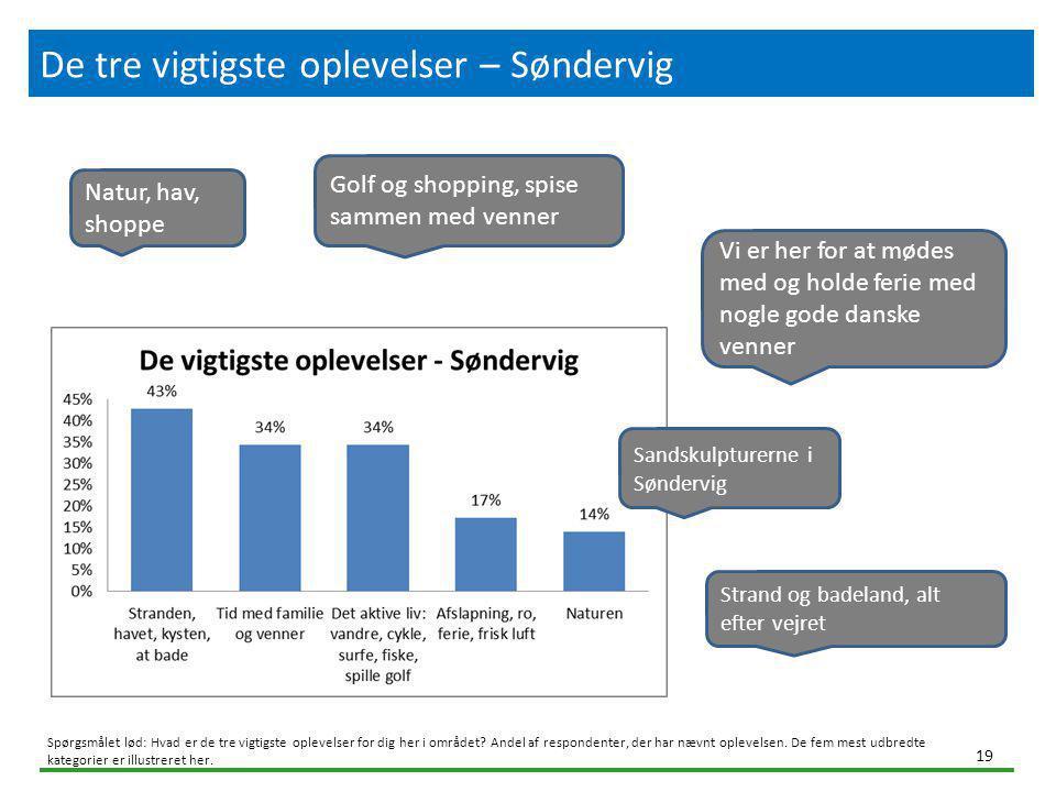 De tre vigtigste oplevelser – Søndervig.