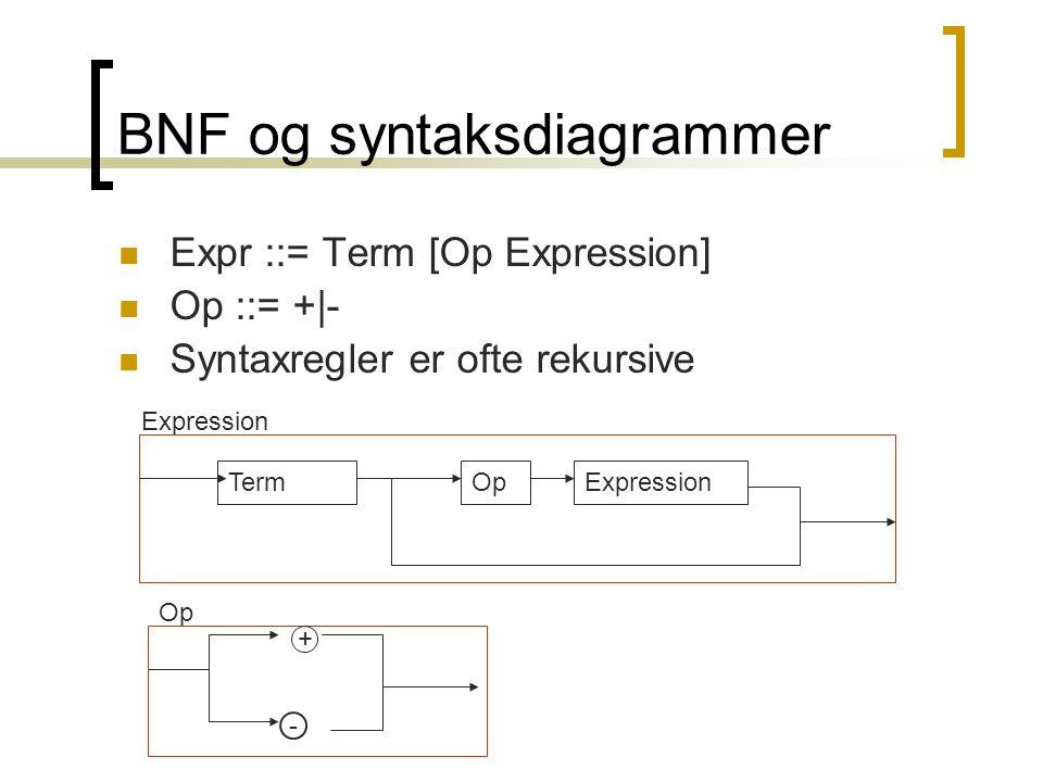 BNF og syntaksdiagrammer  Expr ::= Term [Op Expression]  Op ::= +|-  Syntaxregler er ofte rekursive TermExpressionOp Expression + - Op