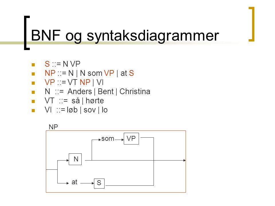BNF og syntaksdiagrammer  S ::= N VP  NP ::= N | N som VP | at S  VP ::= VT NP | VI  N ::= Anders | Bent | Christina  VT ::= så | hørte  VI ::= løb | sov | lo NP N VP S at som