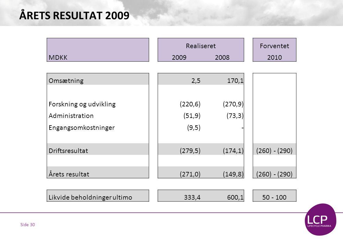 Side 30 ÅRETS RESULTAT 2009 RealiseretForventet MDKK200920082010 Omsætning2,5170,1 Forskning og udvikling(220,6)(270,9) Administration(51,9)(73,3) Engangsomkostninger(9,5)- Driftsresultat(279,5)(174,1) (260) - (290) Årets resultat(271,0)(149,8) (260) - (290) Likvide beholdninger ultimo333,4600,1 50 - 100