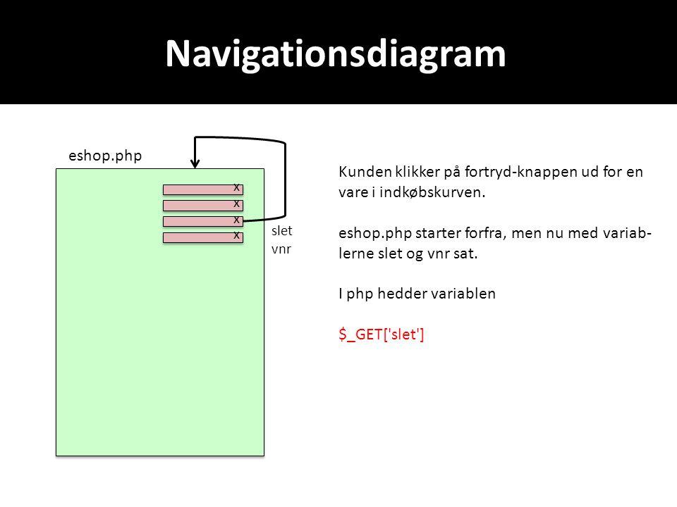 Navigationsdiagram eshop.php Kunden klikker på fortryd-knappen ud for en vare i indkøbskurven.