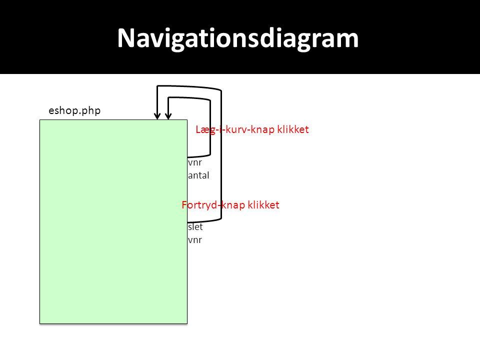 Navigationsdiagram eshop.php vnr antal slet vnr Fortryd-knap klikket Læg-i-kurv-knap klikket