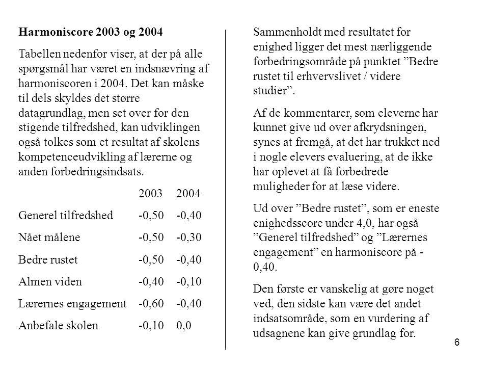6 Harmoniscore 2003 og 2004 Tabellen nedenfor viser, at der på alle spørgsmål har været en indsnævring af harmoniscoren i 2004.