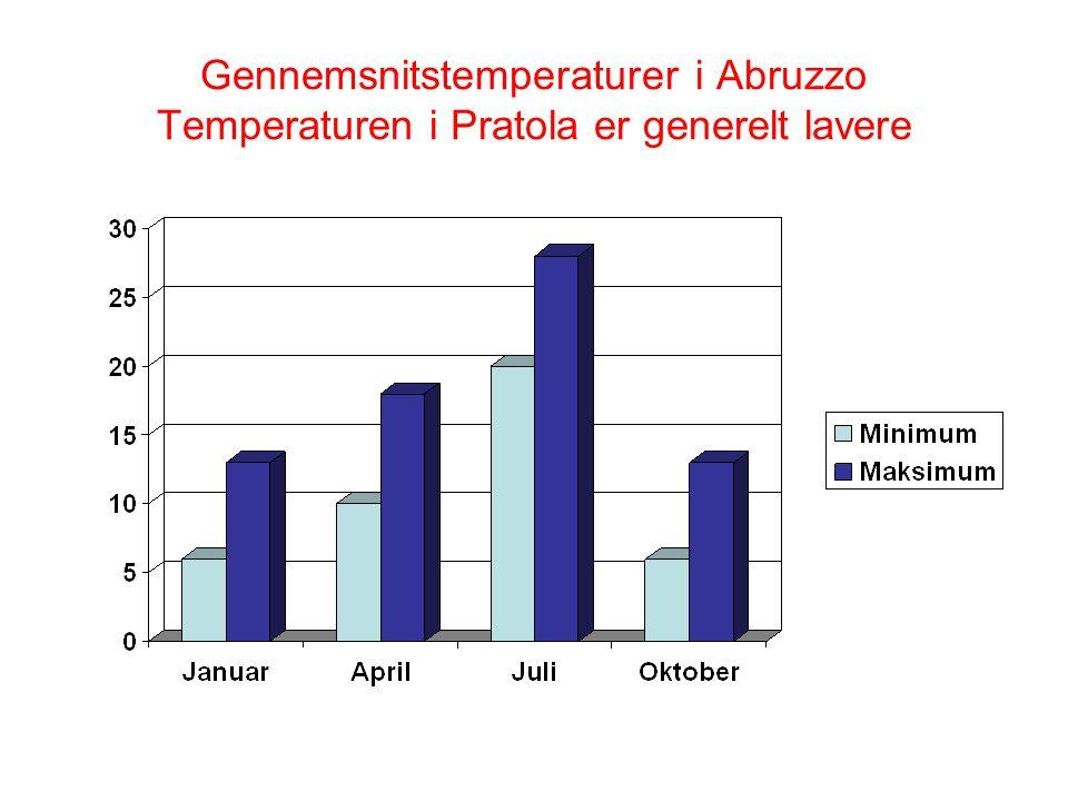 Gennemsnitstemperaturer i Abruzzo Temperaturen i Pratola er generelt lavere