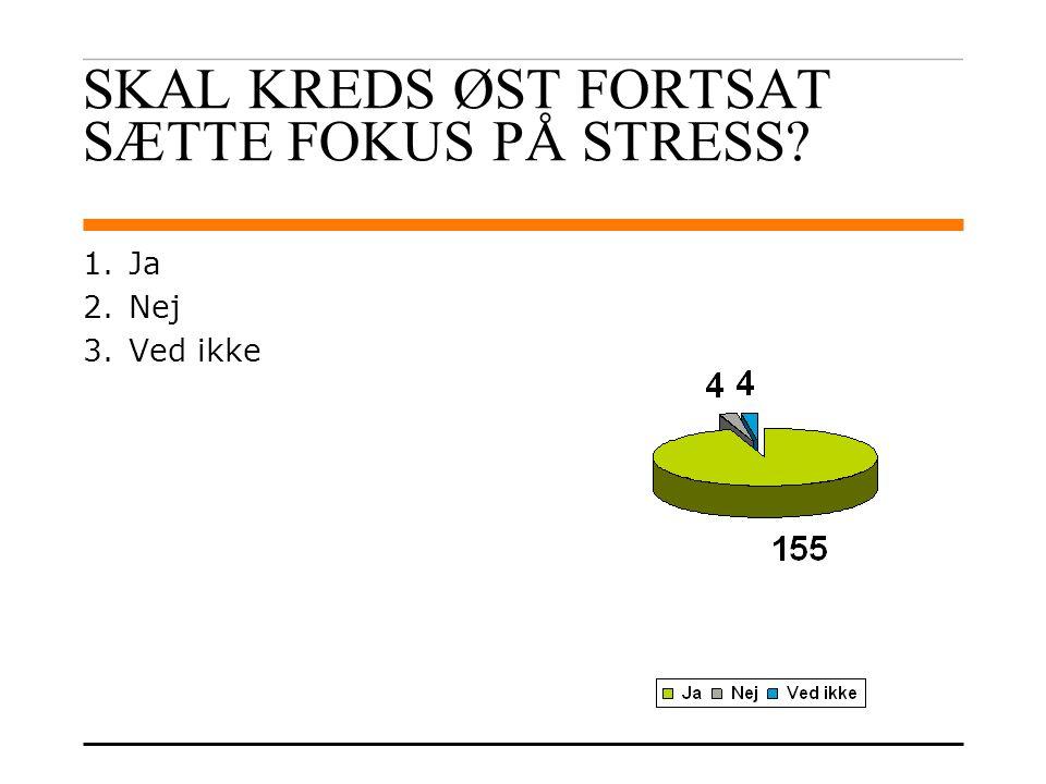 SKAL KREDS ØST FORTSAT SÆTTE FOKUS PÅ STRESS 1.Ja 2.Nej 3.Ved ikke