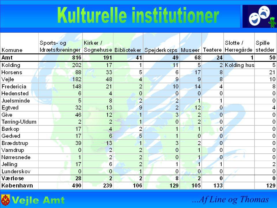 Der er 62 folkeskoler i Vejle amt Og der er 12 gymnasier/HF uddannelsessteder