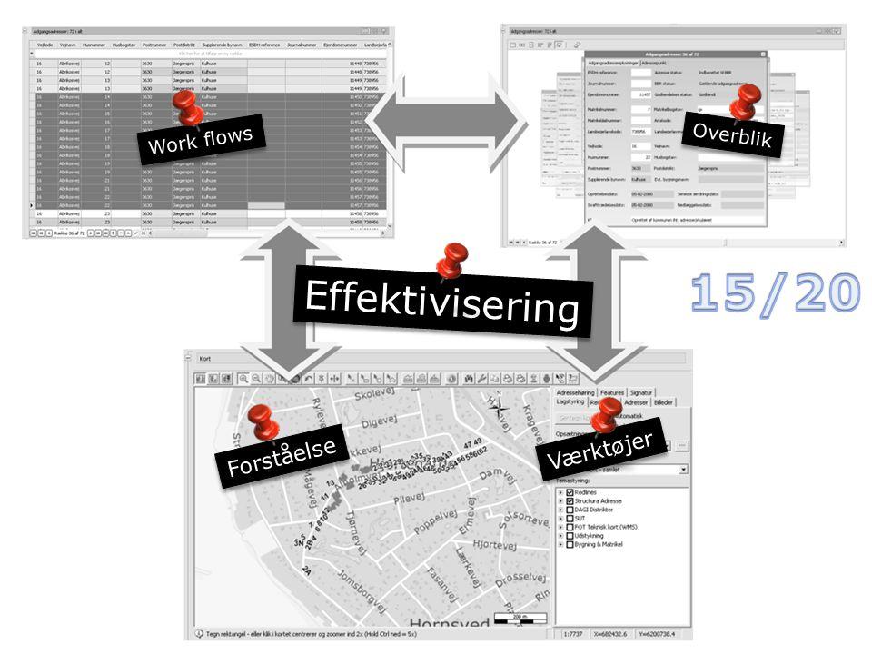 Overblik Forståelse Effektivisering Værktøjer Work flows