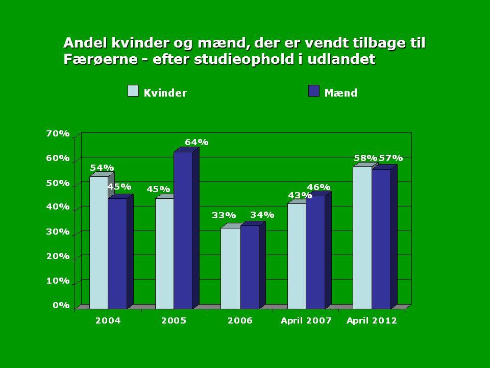 Andel kvinder og mænd, der er vendt tilbage til Færøerne - efter studieophold i udlandet