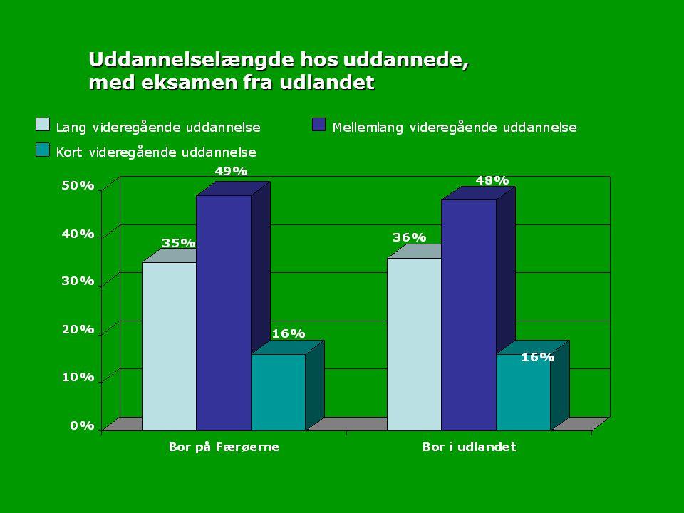 Uddannelselængde hos uddannede, med eksamen fra udlandet