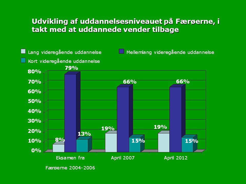 Udvikling af uddannelsesniveauet på Færøerne, i takt med at uddannede vender tilbage