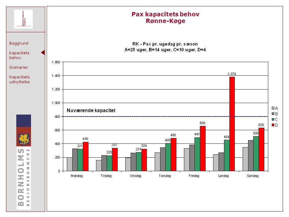 Baggrund kapacitets behov Scenarier Kapacitets udnyttelse Pax kapacitets behov Rønne-Køge Nuværende kapacitet