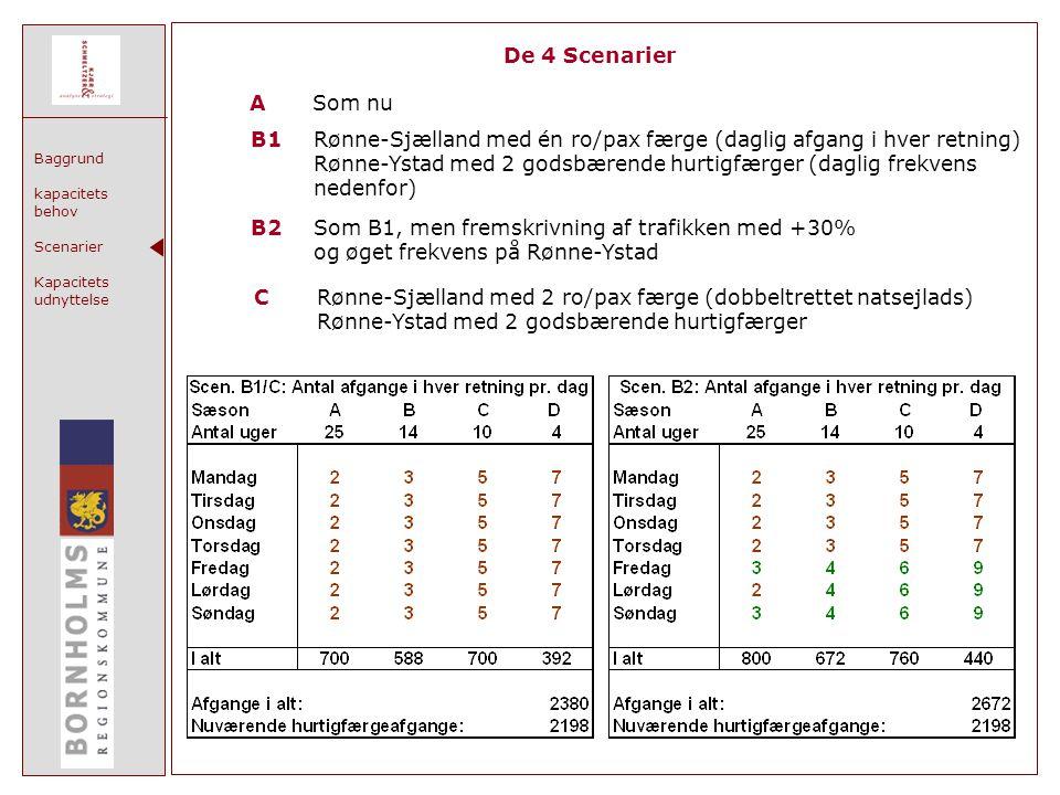 Baggrund kapacitets behov Scenarier Kapacitets udnyttelse De 4 Scenarier ASom nu B1Rønne-Sjælland med én ro/pax færge (daglig afgang i hver retning) Rønne-Ystad med 2 godsbærende hurtigfærger (daglig frekvens nedenfor) B2Som B1, men fremskrivning af trafikken med +30% og øget frekvens på Rønne-Ystad CRønne-Sjælland med 2 ro/pax færge (dobbeltrettet natsejlads) Rønne-Ystad med 2 godsbærende hurtigfærger