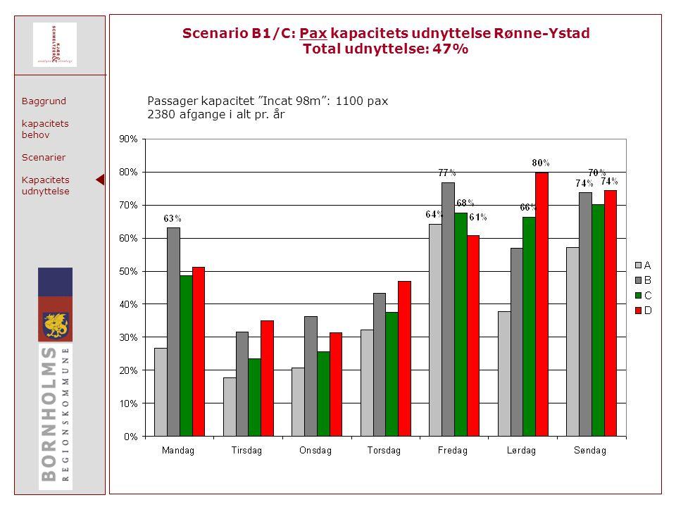 Baggrund kapacitets behov Scenarier Kapacitets udnyttelse Scenario B1/C: Pax kapacitets udnyttelse Rønne-Ystad Total udnyttelse: 47% Passager kapacitet Incat 98m : 1100 pax 2380 afgange i alt pr.