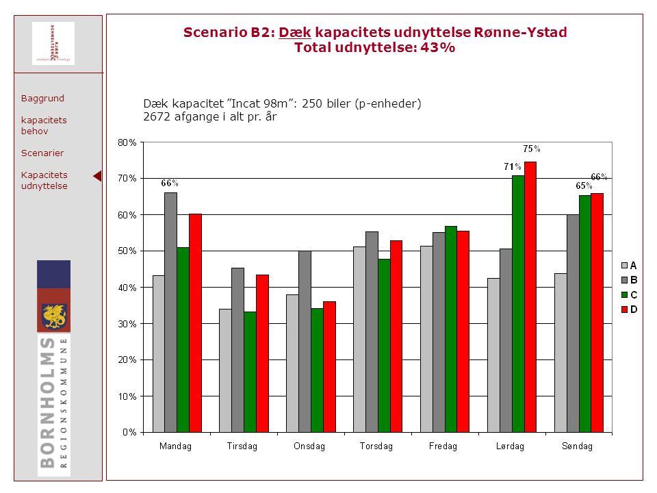 Baggrund kapacitets behov Scenarier Kapacitets udnyttelse Scenario B2: Dæk kapacitets udnyttelse Rønne-Ystad Total udnyttelse: 43% Dæk kapacitet Incat 98m : 250 biler (p-enheder) 2672 afgange i alt pr.