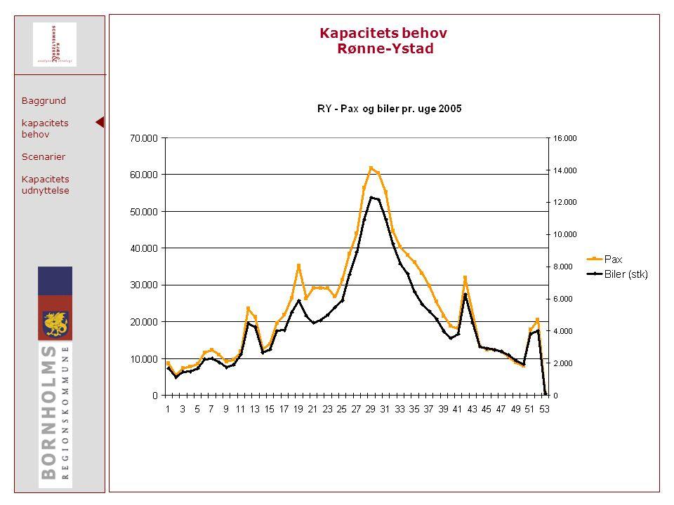 Baggrund kapacitets behov Scenarier Kapacitets udnyttelse Kapacitets behov Rønne-Ystad