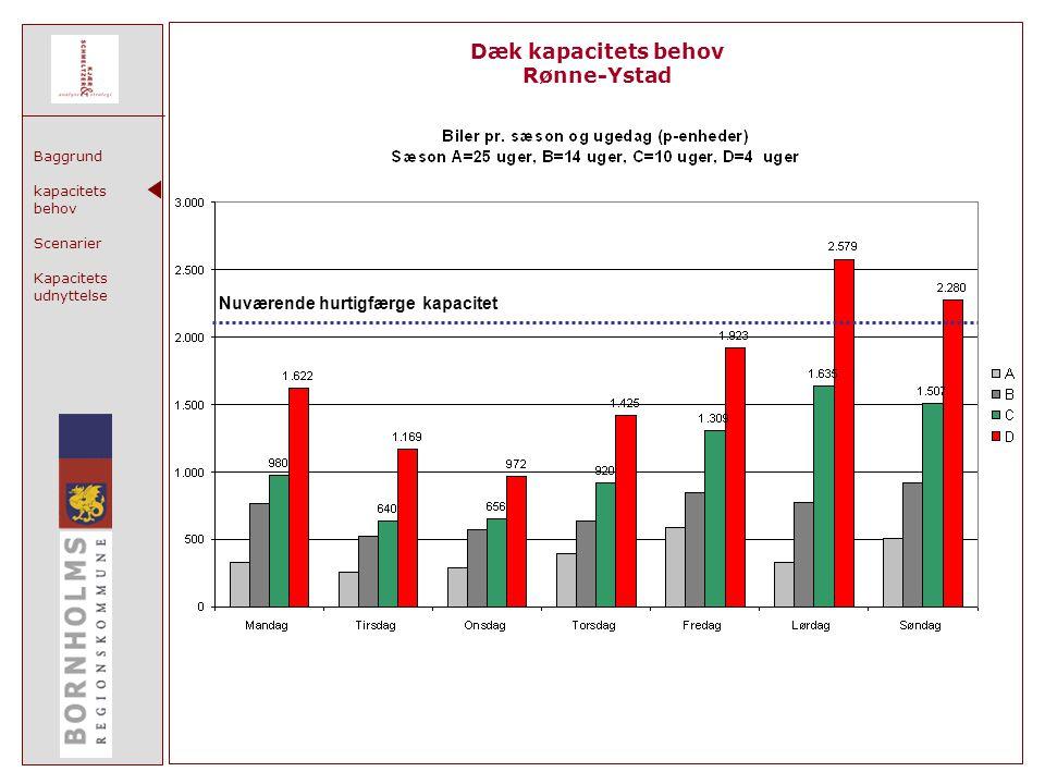 Baggrund kapacitets behov Scenarier Kapacitets udnyttelse Dæk kapacitets behov Rønne-Ystad Nuværende hurtigfærge kapacitet