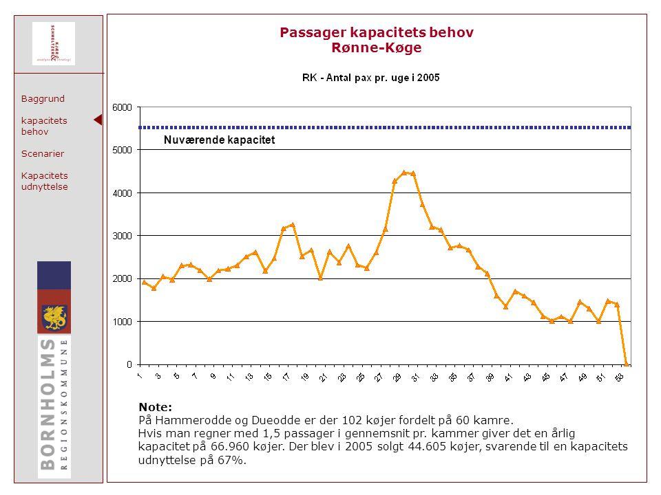 Baggrund kapacitets behov Scenarier Kapacitets udnyttelse Passager kapacitets behov Rønne-Køge Nuværende kapacitet Note: På Hammerodde og Dueodde er der 102 køjer fordelt på 60 kamre.