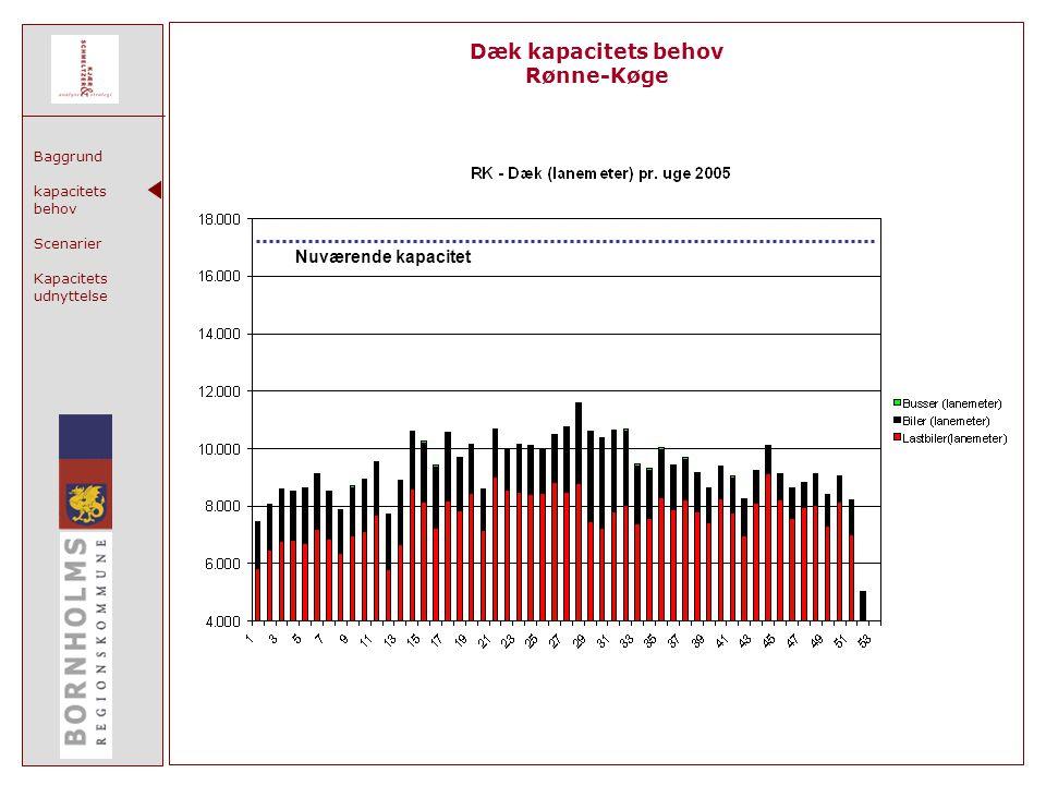 Baggrund kapacitets behov Scenarier Kapacitets udnyttelse Dæk kapacitets behov Rønne-Køge Nuværende kapacitet