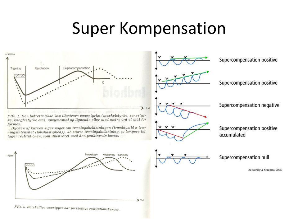 Super Kompensation