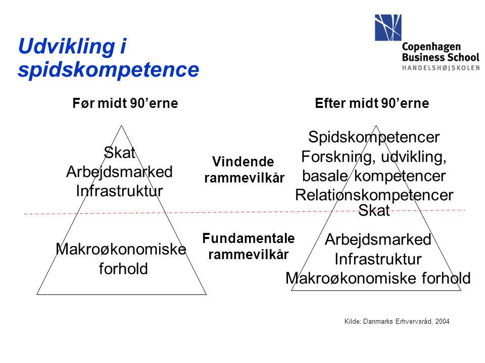 Udvikling i spidskompetence Vindende rammevilkår Fundamentale rammevilkår Før midt 90'erneEfter midt 90'erne Skat Arbejdsmarked Infrastruktur Makroøkonomiske forhold Spidskompetencer Forskning, udvikling, basale kompetencer Relationskompetencer Arbejdsmarked Infrastruktur Makroøkonomiske forhold Skat Kilde: Danmarks Erhvervsråd, 2004