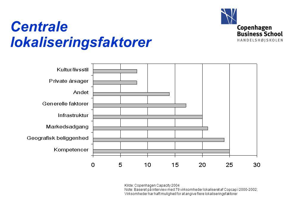Centrale lokaliseringsfaktorer Kilde: Copenhagen Capacity 2004 Note: Baseret på interview med 79 virksomheder lokaliseret af Copcap i 2000-2002; Virksomheder har haft mulighed for at angive flere lokaliseringsfaktorer