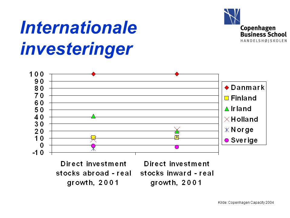 Internationale investeringer Kilde: Copenhagen Capacity 2004