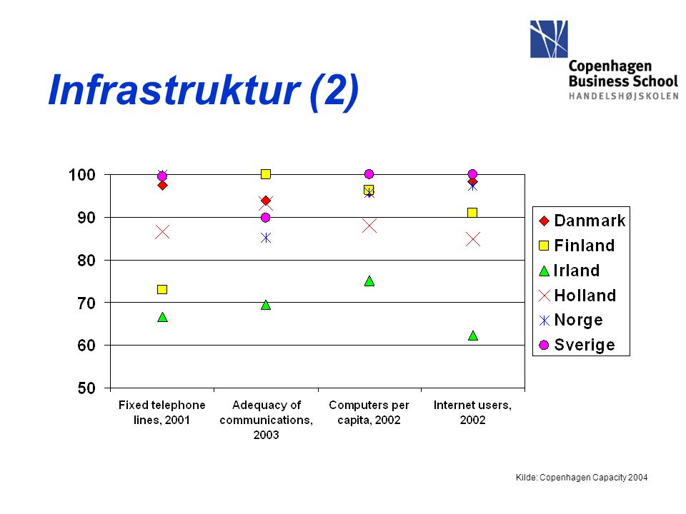 Infrastruktur (2) Kilde: Copenhagen Capacity 2004